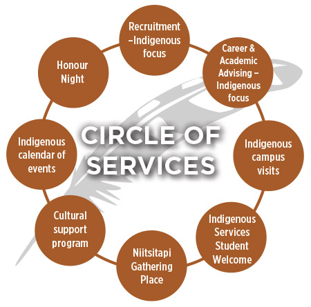 indigenous-circle-of-service.jpg