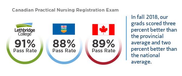 Practical Nursing | BE READY